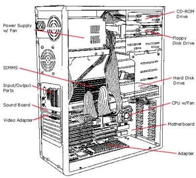 INTERNAL PARTS OF SYSTEM UNIT PDF
